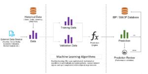 d-oneplan-ML-DemandForecasting-process