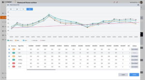d-oneplan Demand Forecasting ML prediction