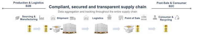 traceability with blockchain